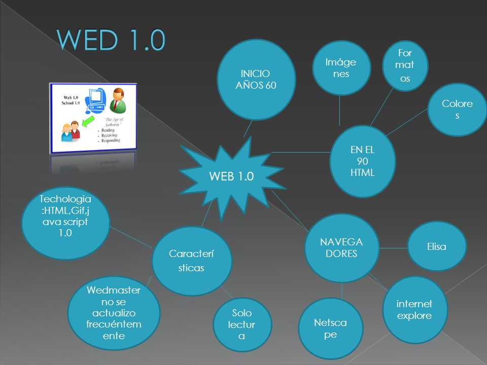 WED 1.0 WEB 1.0 Formatos Imágenes INICIO AÑOS 60 Colores EN EL 90 HTML
