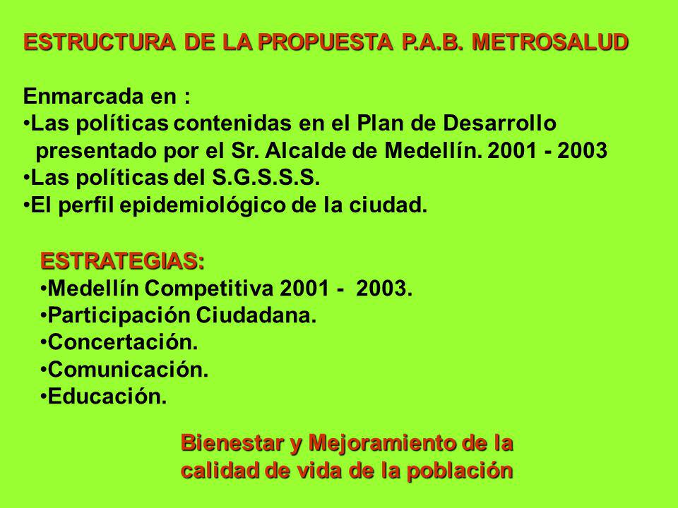 ESTRUCTURA DE LA PROPUESTA P.A.B. METROSALUD