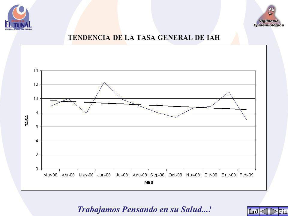 TENDENCIA DE LA TASA GENERAL DE IAH