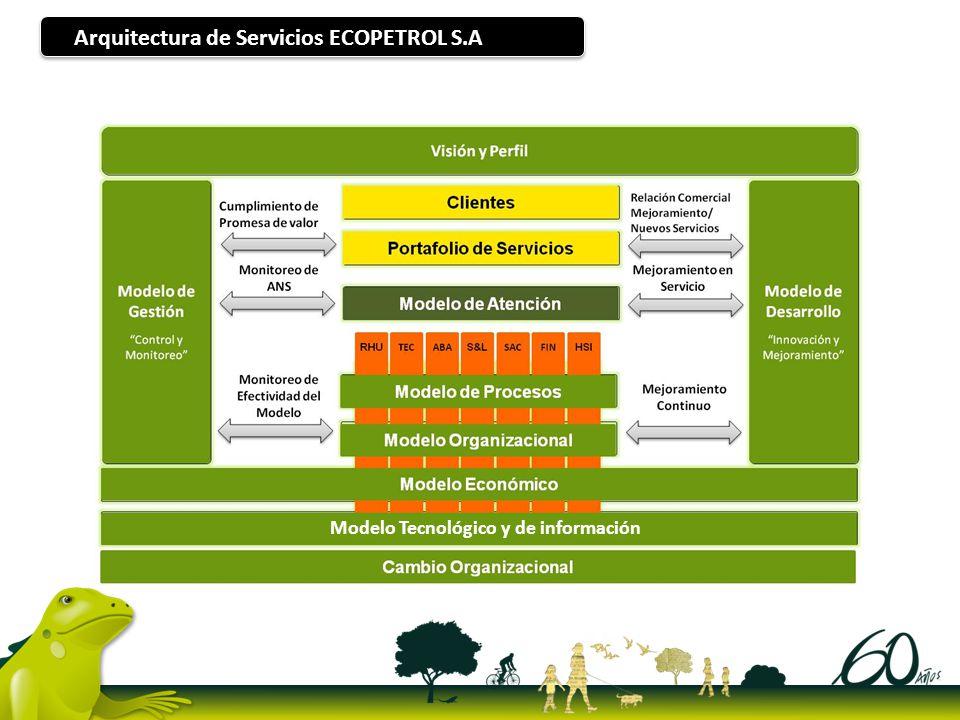 Arquitectura de Servicios ECOPETROL S.A