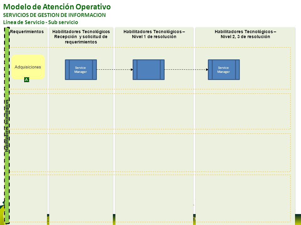 Modelo de Atención Operativo