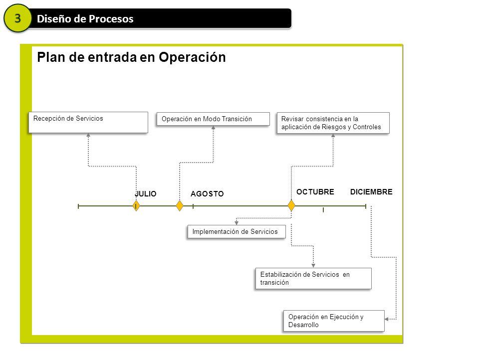 Plan de entrada en Operación