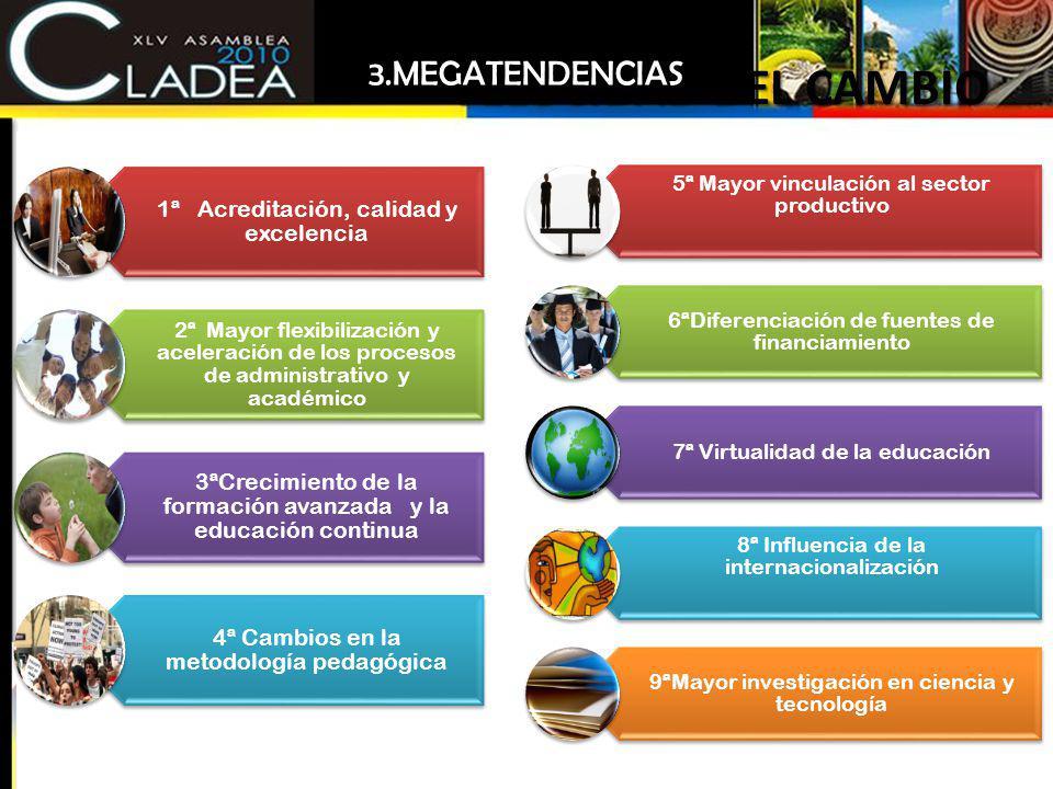 VELOCIDAD DEL CAMBIO 3.MEGATENDENCIAS