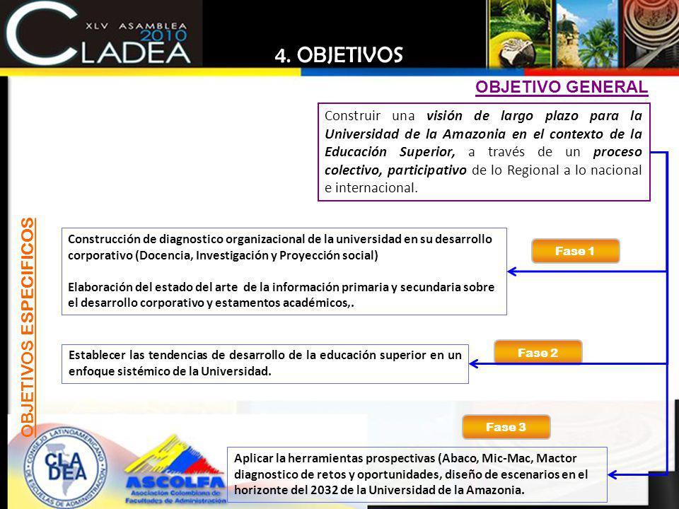 4. OBJETIVOS OBJETIVO GENERAL OBJETIVOS ESPECIFICOS