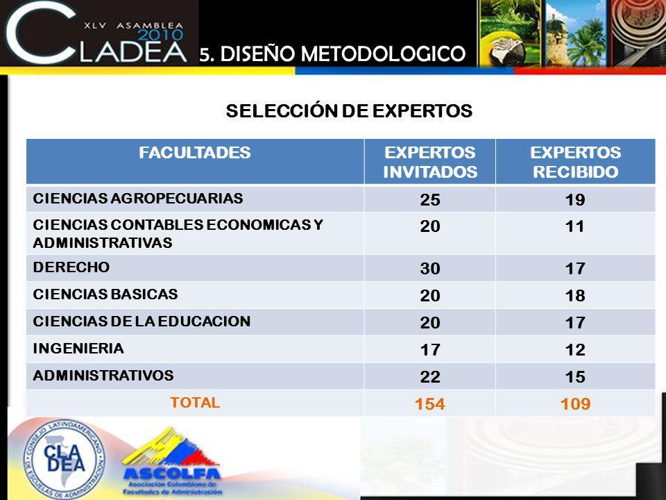 5. DISEÑO METODOLOGICO SELECCIÓN DE EXPERTOS FACULTADES