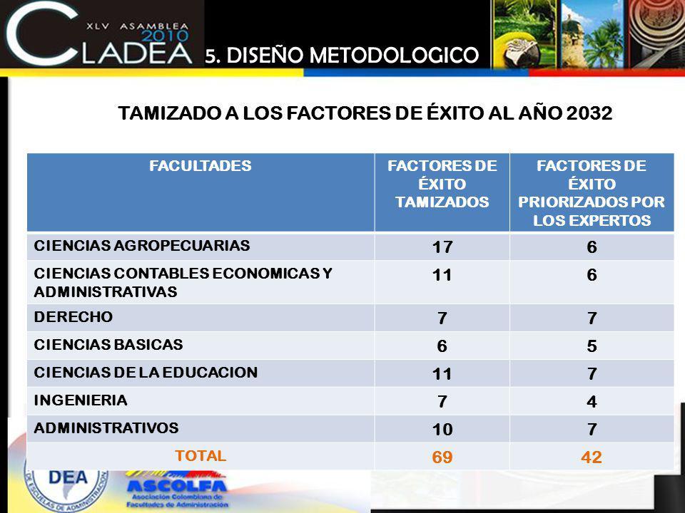 5. DISEÑO METODOLOGICO TAMIZADO A LOS FACTORES DE ÉXITO AL AÑO 2032 17
