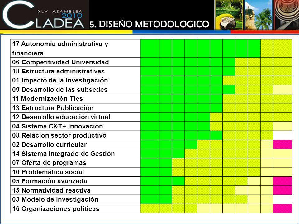 5. DISEÑO METODOLOGICO 17 Autonomía administrativa y financiera