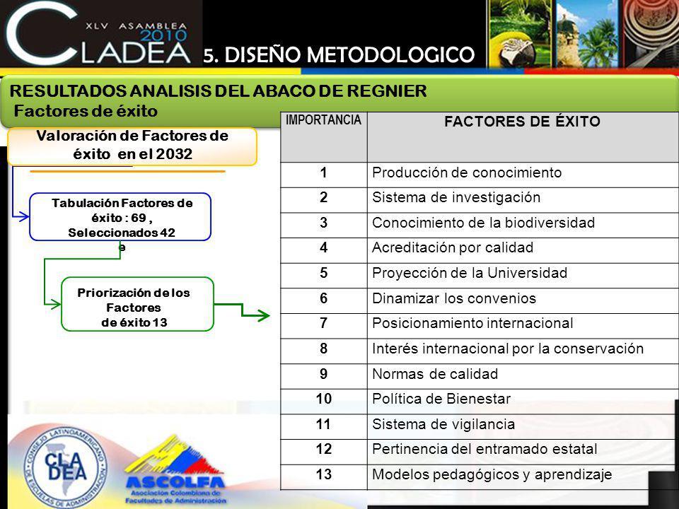 5. DISEÑO METODOLOGICO RESULTADOS ANALISIS DEL ABACO DE REGNIER