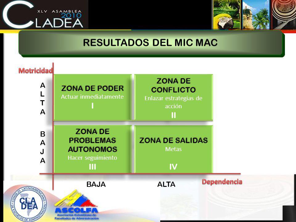 RESULTADOS DEL MIC MAC I II III IV Motricidad ZONA DE PODER
