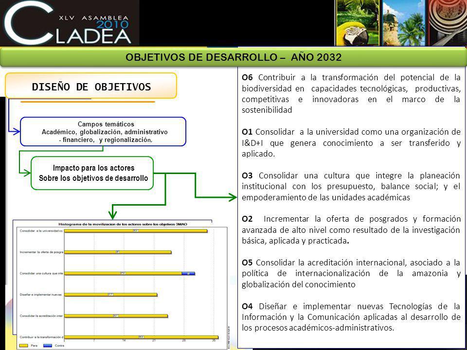 OBJETIVOS DE DESARROLLO – AÑO 2032