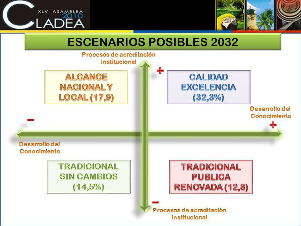 ESCENARIOS POSIBLES 2032 ALCANCE NACIONAL Y LOCAL (17,9)