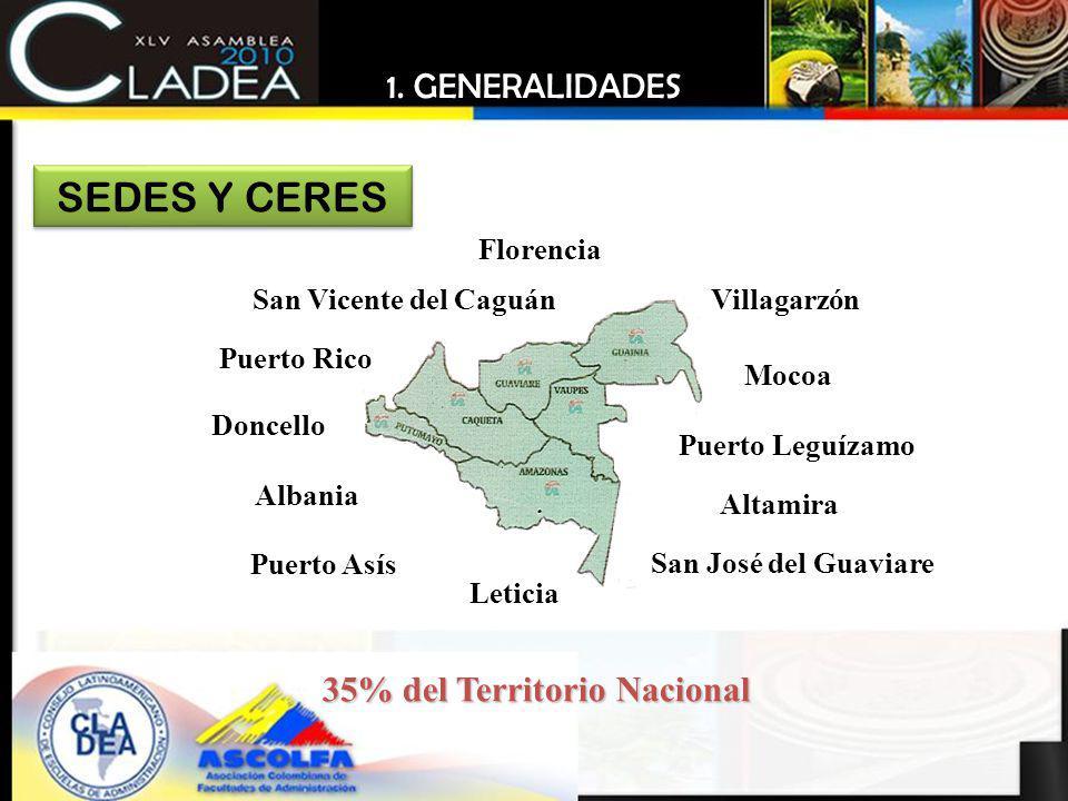 35% del Territorio Nacional
