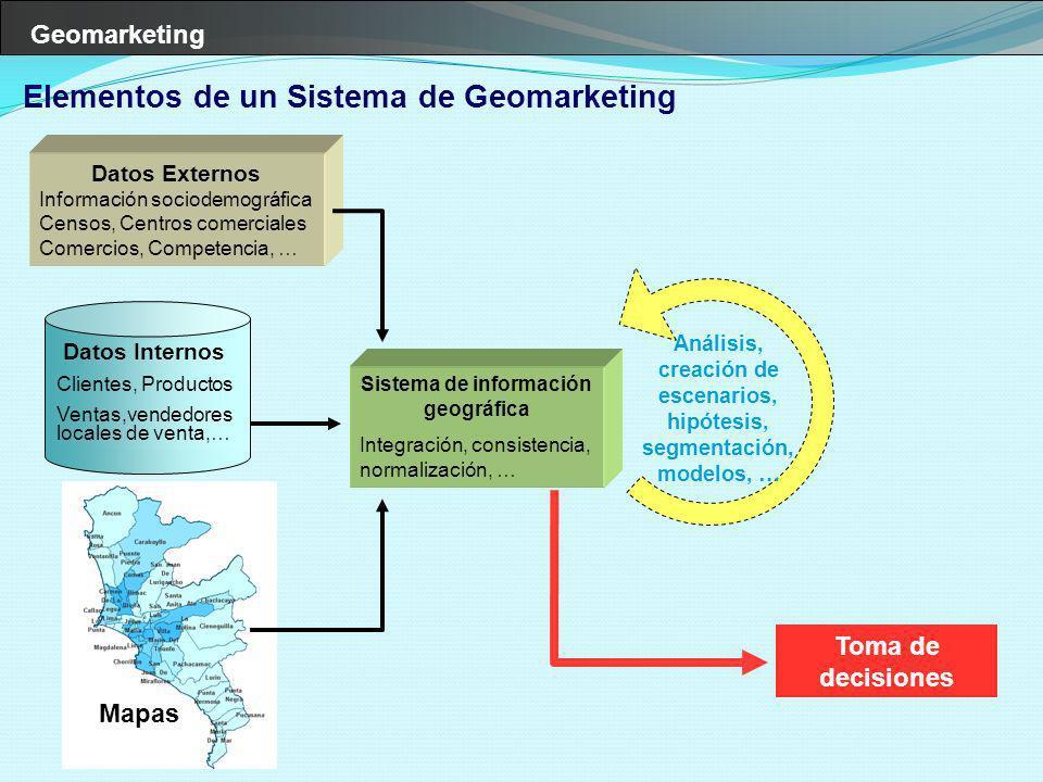 Elementos de un Sistema de Geomarketing