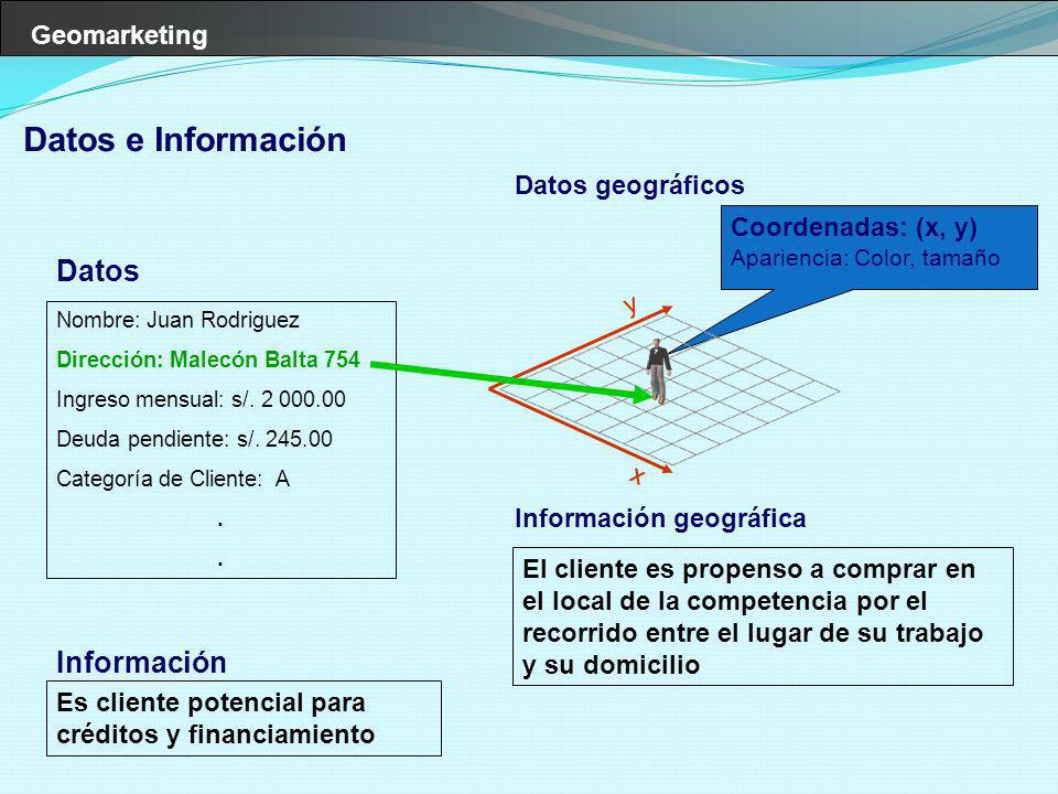 Datos e Información Datos Información Datos geográficos