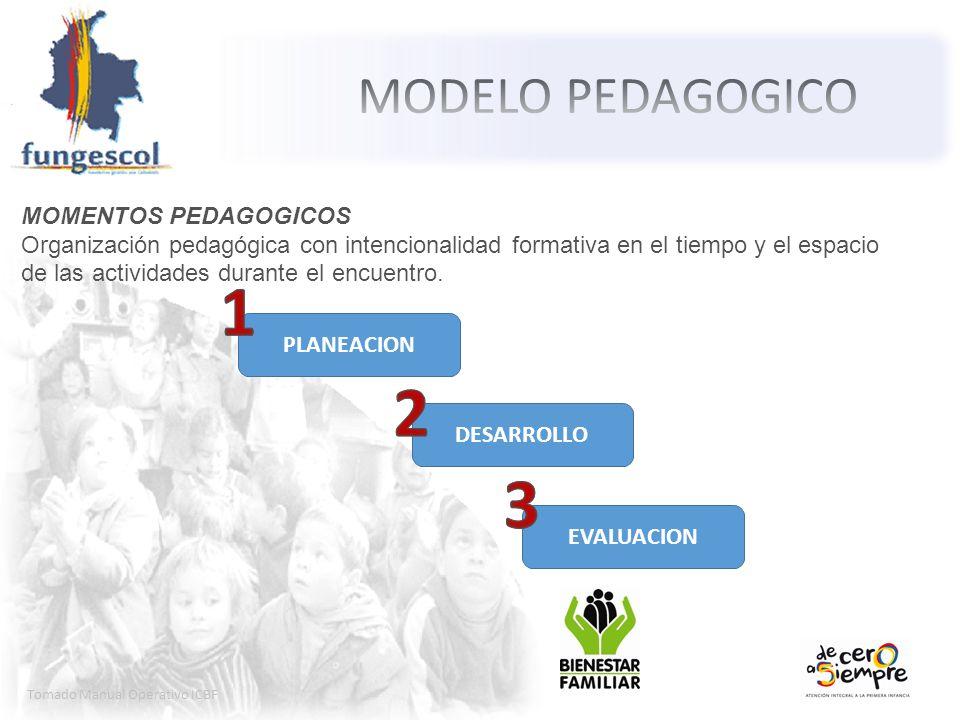 1 2 3 MODELO PEDAGOGICO MOMENTOS PEDAGOGICOS