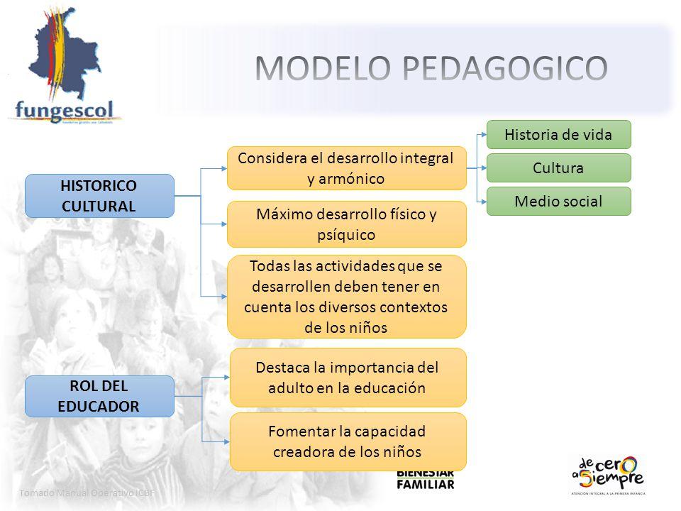 MODELO PEDAGOGICO Historia de vida