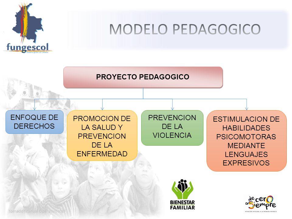 MODELO PEDAGOGICO PROYECTO PEDAGOGICO ENFOQUE DE DERECHOS