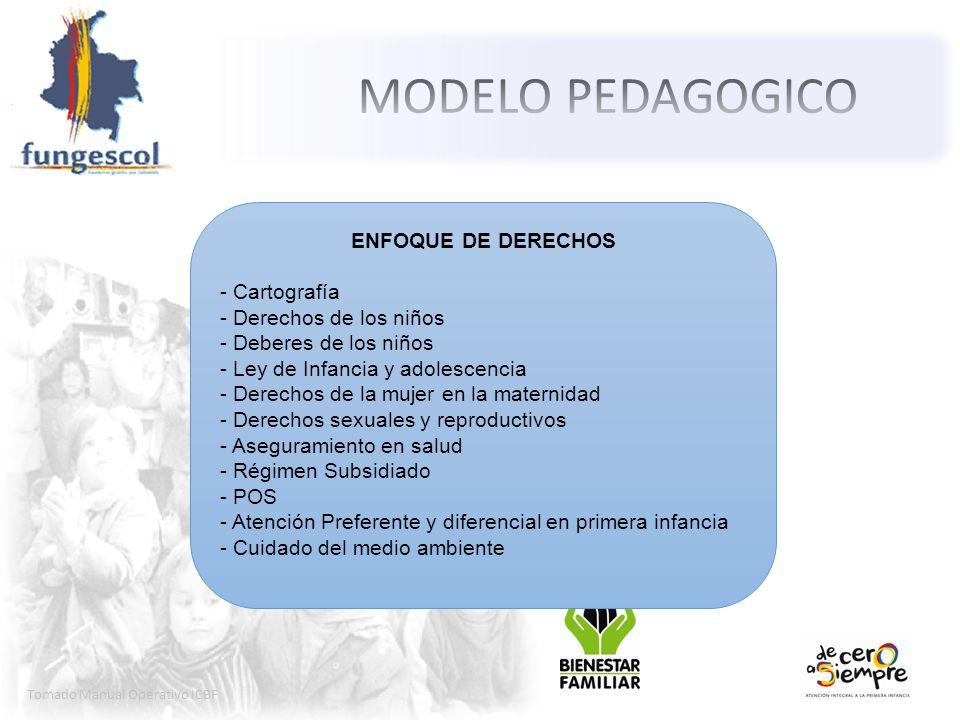MODELO PEDAGOGICO ENFOQUE DE DERECHOS - Cartografía