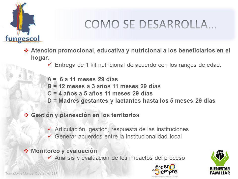 COMO SE DESARROLLA… Atención promocional, educativa y nutricional a los beneficiarios en el hogar.