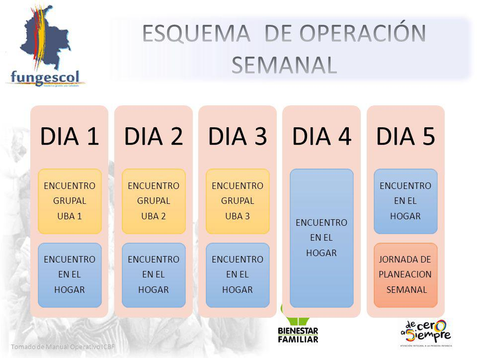 ESQUEMA DE OPERACIÓN SEMANAL