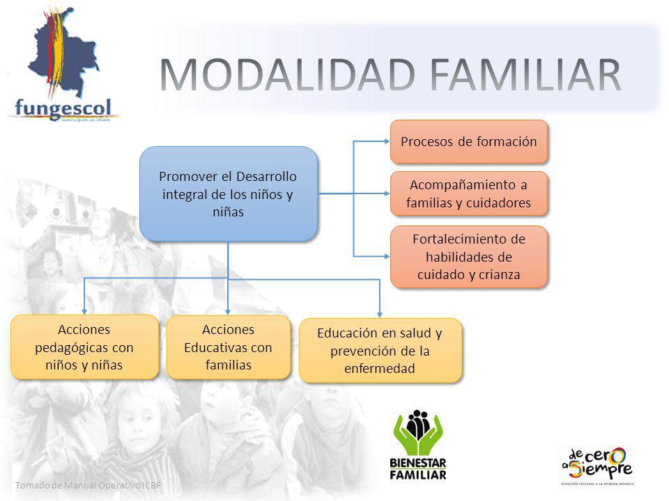 MODALIDAD FAMILIAR Procesos de formación