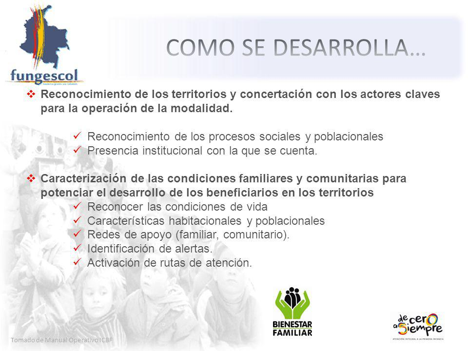 COMO SE DESARROLLA… Reconocimiento de los territorios y concertación con los actores claves para la operación de la modalidad.