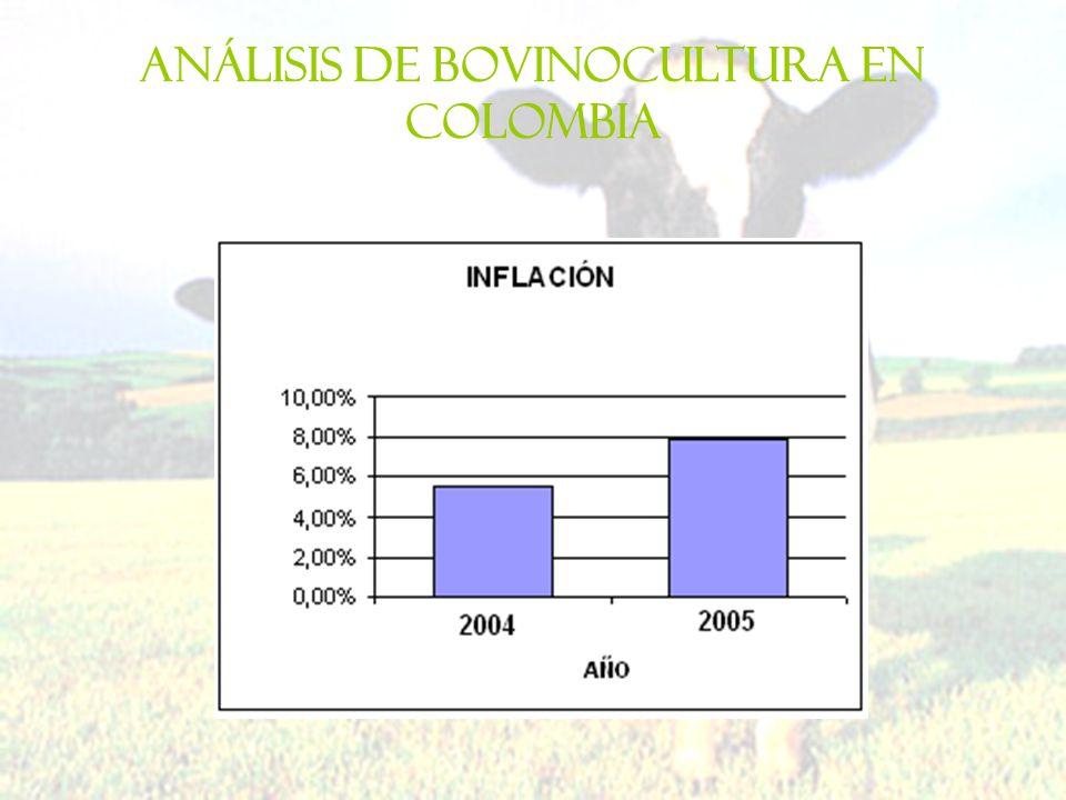 Análisis de bovinocultura en Colombia