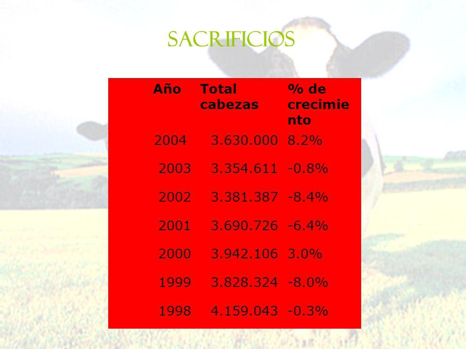 Sacrificios Año Total cabezas % de crecimiento 2004 3.630.000 8.2%