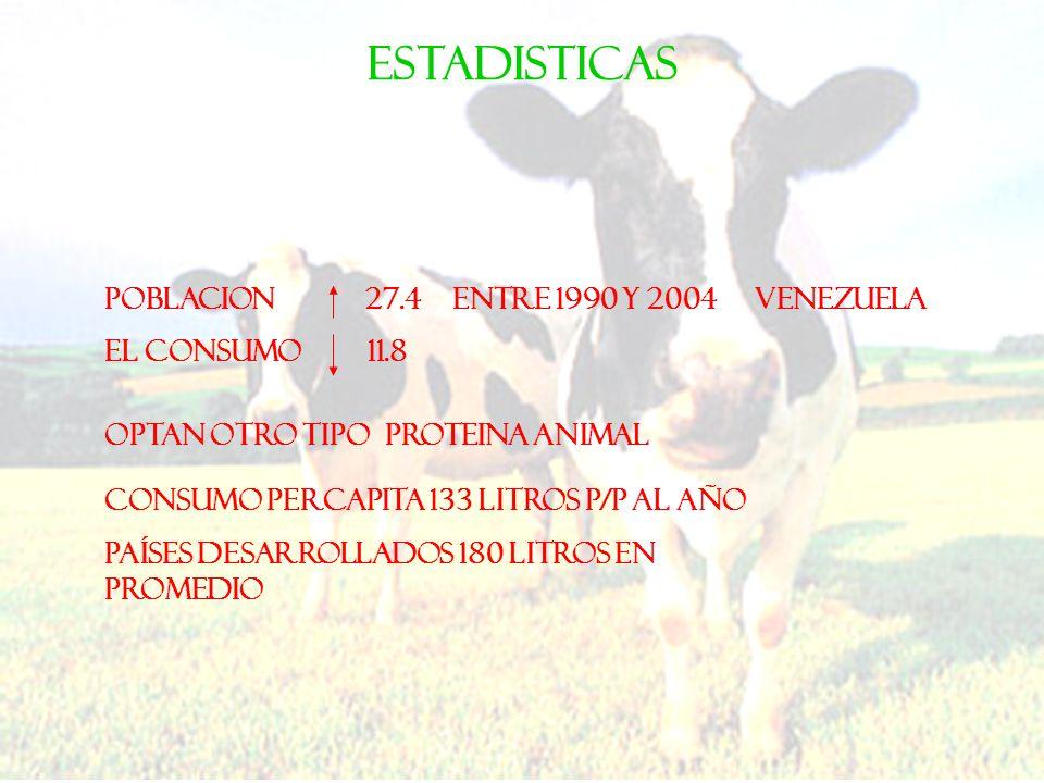 ESTADISTICAS POBLACION 27.4 ENTRE 1990 Y 2004 EL CONSUMO 11.8