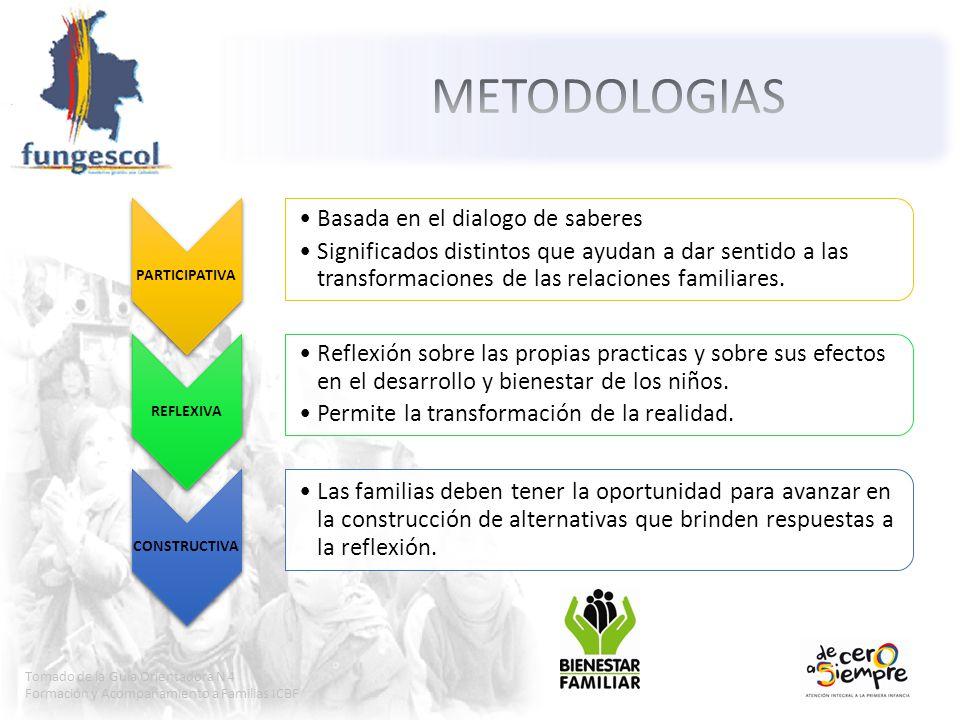 METODOLOGIAS PARTICIPATIVA REFLEXIVA CONSTRUCTIVA