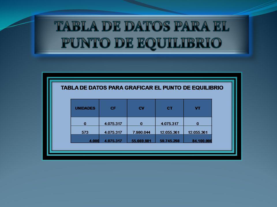 TABLA DE DATOS PARA EL PUNTO DE EQUILIBRIO