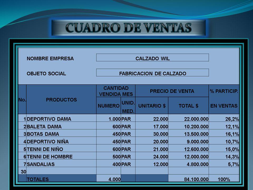 CUADRO DE VENTAS