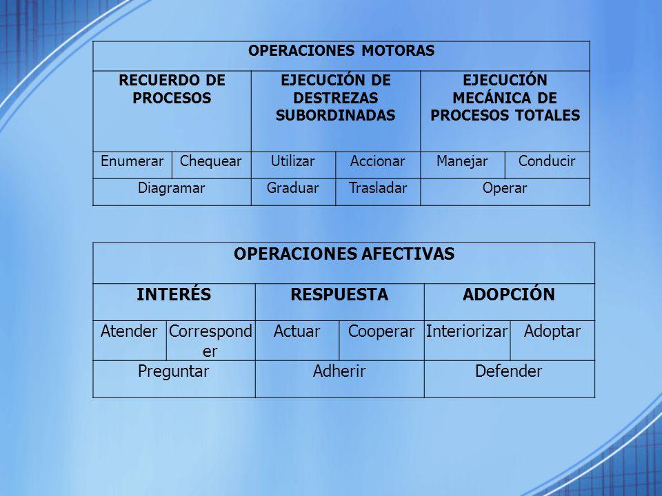 OPERACIONES AFECTIVAS INTERÉS RESPUESTA ADOPCIÓN