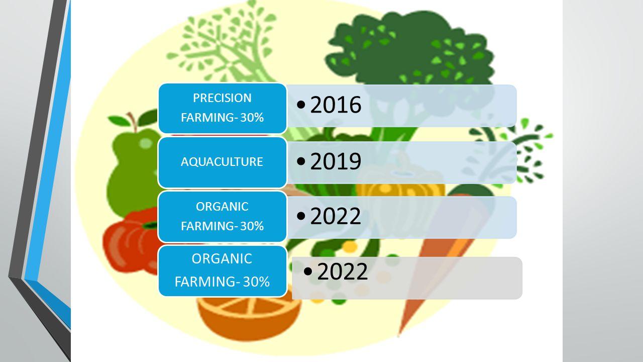 2016 PRECISION FARMING- 30% 2019 AQUACULTURE 2022 ORGANIC 2022