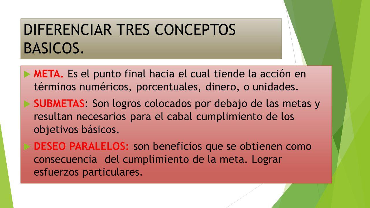 DIFERENCIAR TRES CONCEPTOS BASICOS.