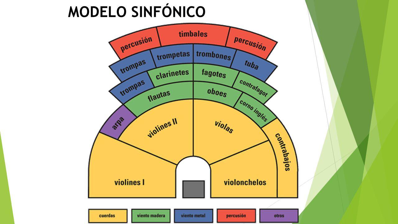 MODELO SINFÓNICO