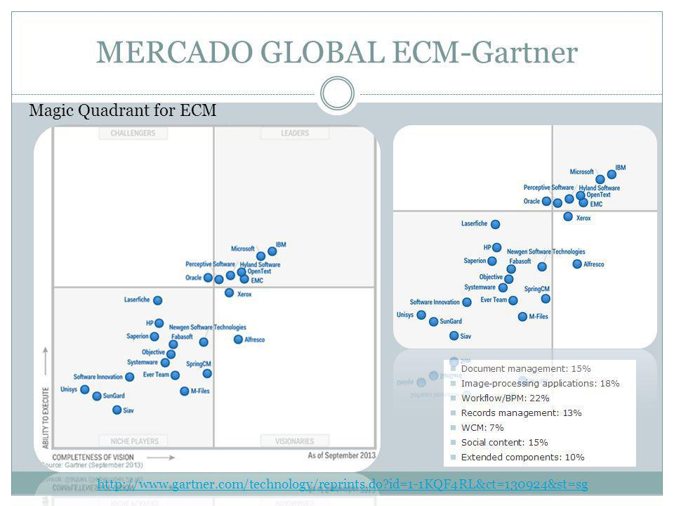 MERCADO GLOBAL ECM-Gartner
