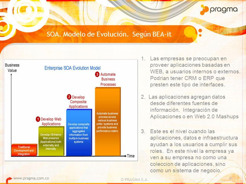 SOA. Modelo de Evolución. Según BEA-it