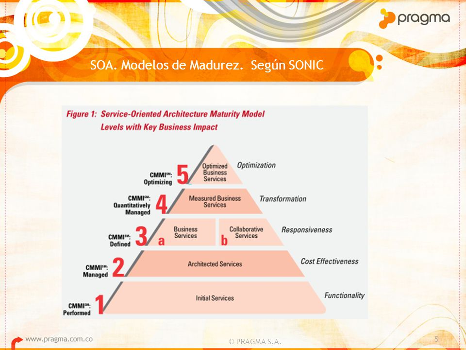 SOA. Modelos de Madurez. Según SONIC