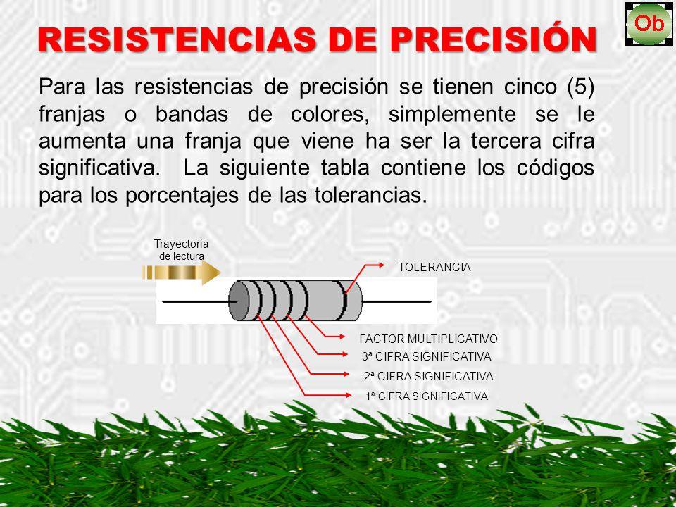 RESISTENCIAS DE PRECISIÓN
