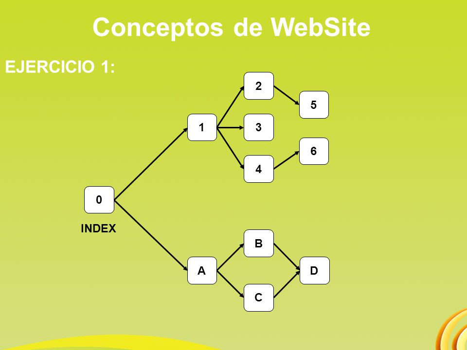 Conceptos de WebSite EJERCICIO 1: 2 5 1 3 6 4 INDEX B A D C