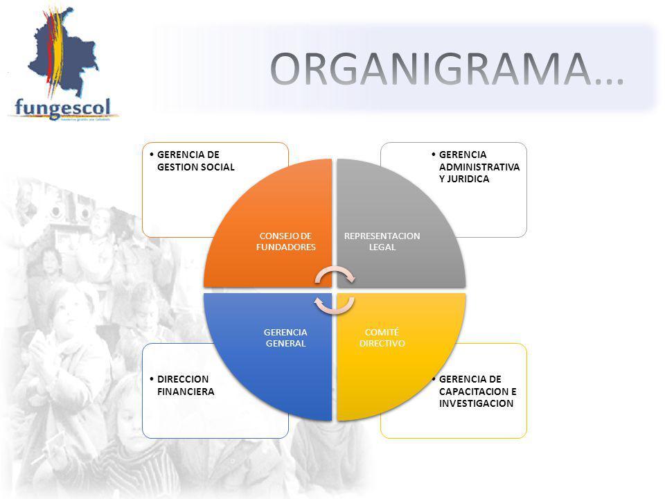 ORGANIGRAMA… CONSEJO DE FUNDADORES GERENCIA DE GESTION SOCIAL