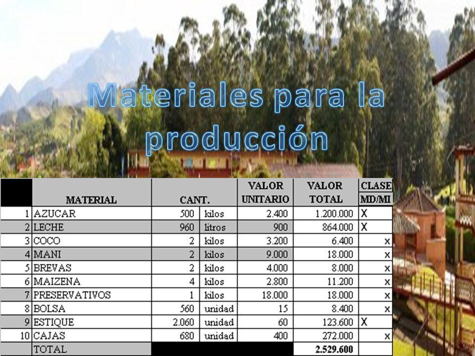 Materiales para la producción