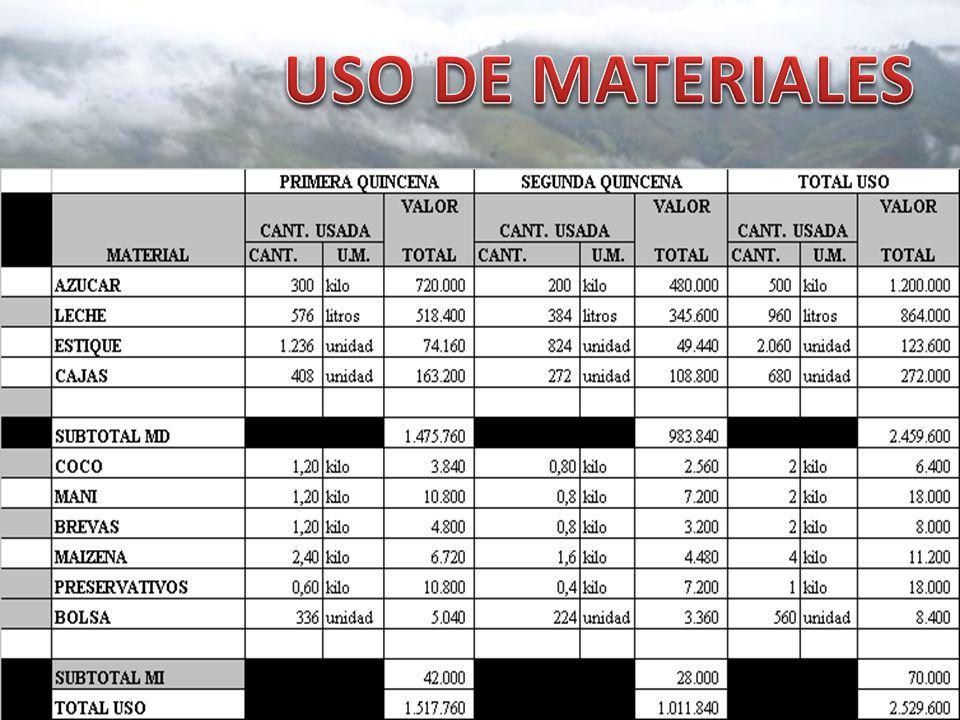 USO DE MATERIALES
