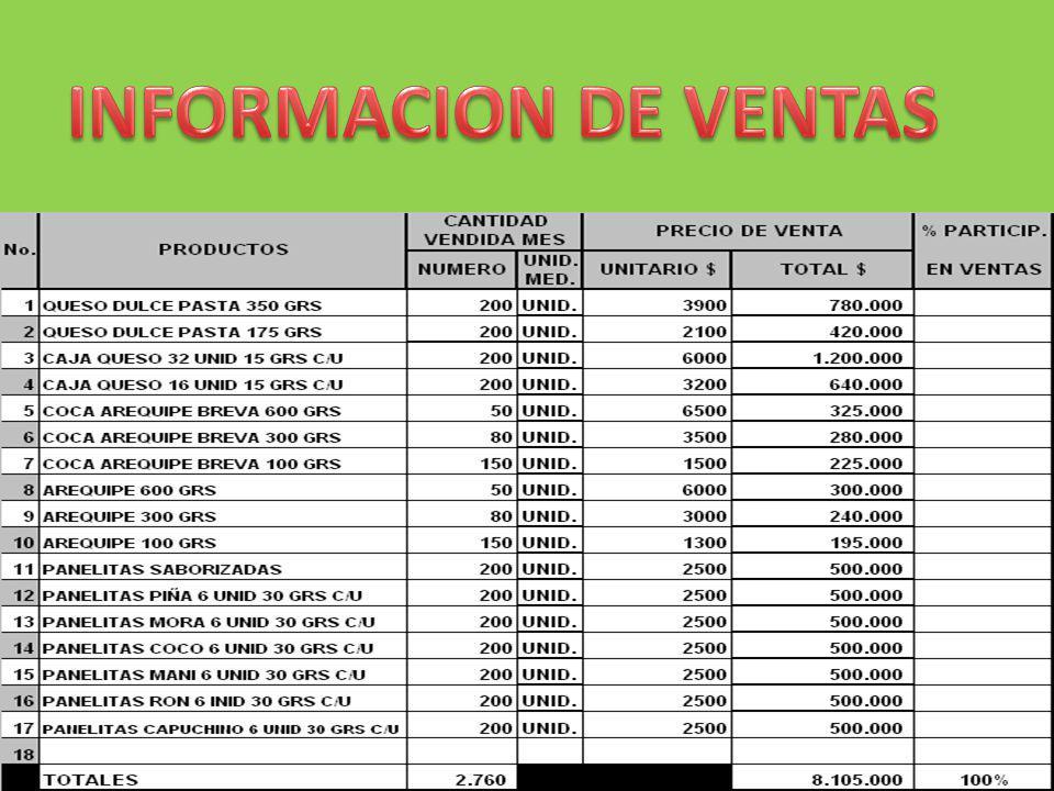 INFORMACION DE VENTAS