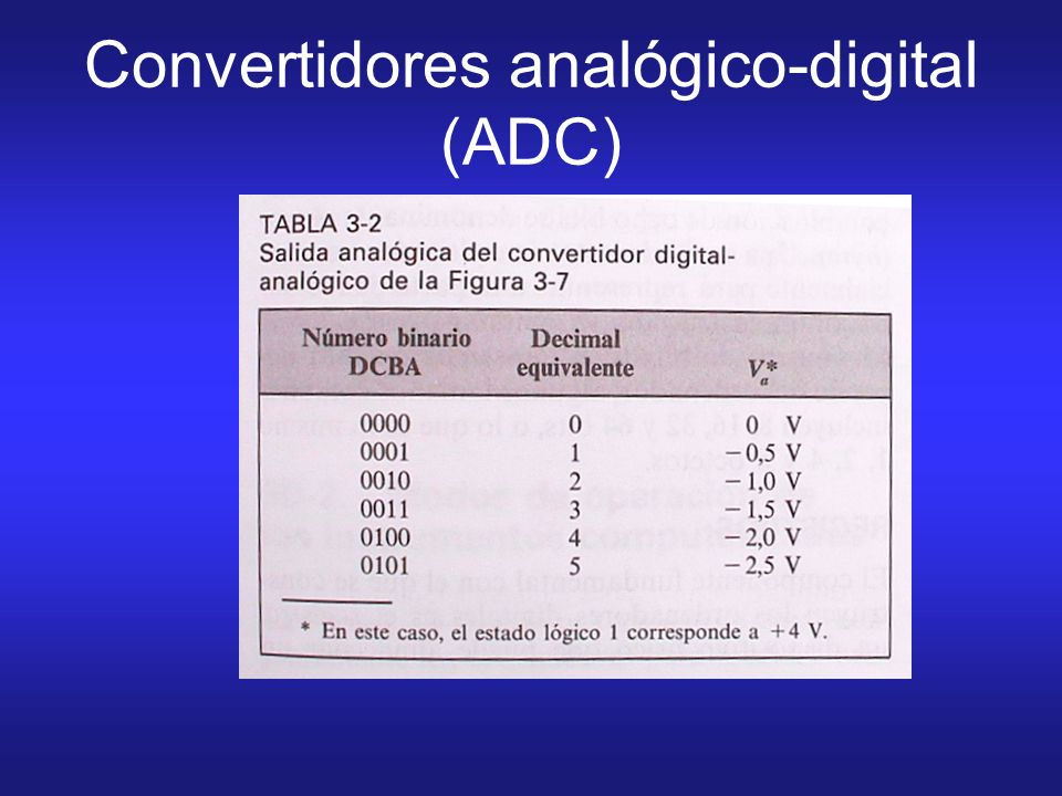Convertidores analógico-digital (ADC)