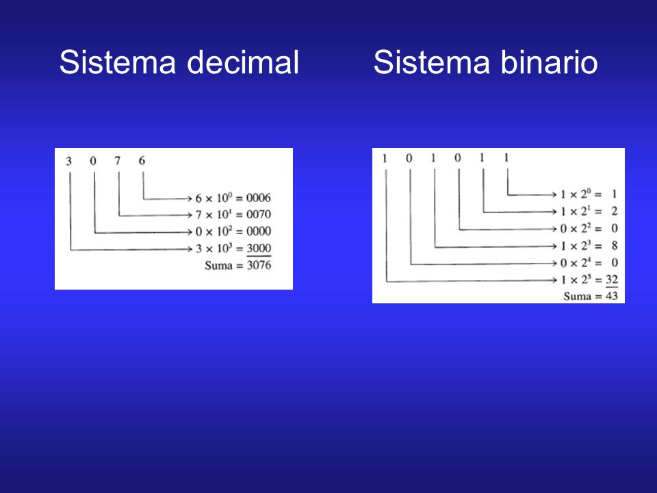 Sistema decimal Sistema binario
