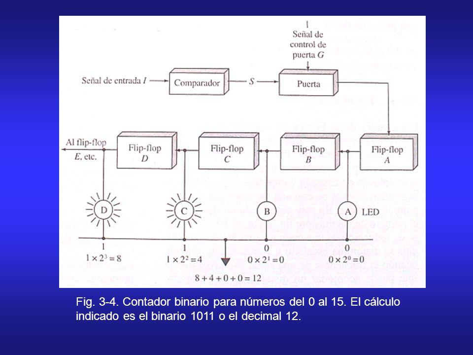 Fig. 3-4. Contador binario para números del 0 al 15