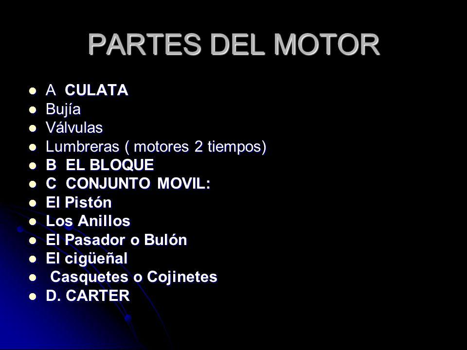 PARTES DEL MOTOR A CULATA Bujía Válvulas