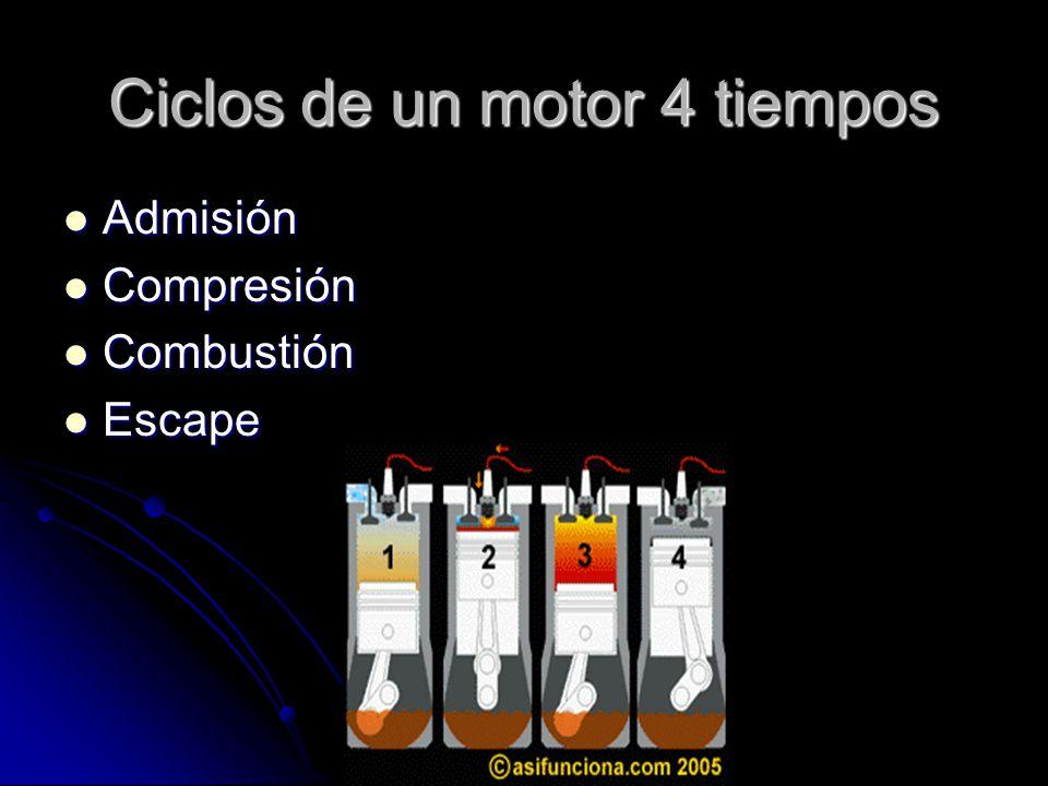 Ciclos de un motor 4 tiempos